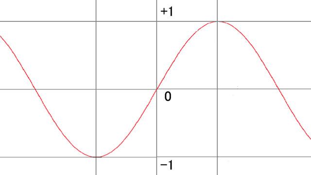 javaで三角関数(sin/cos)のプログラムを自作する